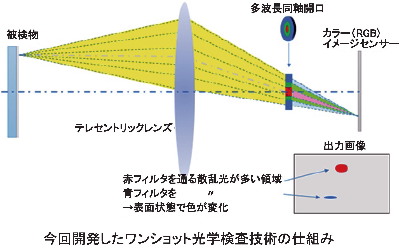 今回開発したワンショット光学検査技術の仕組み