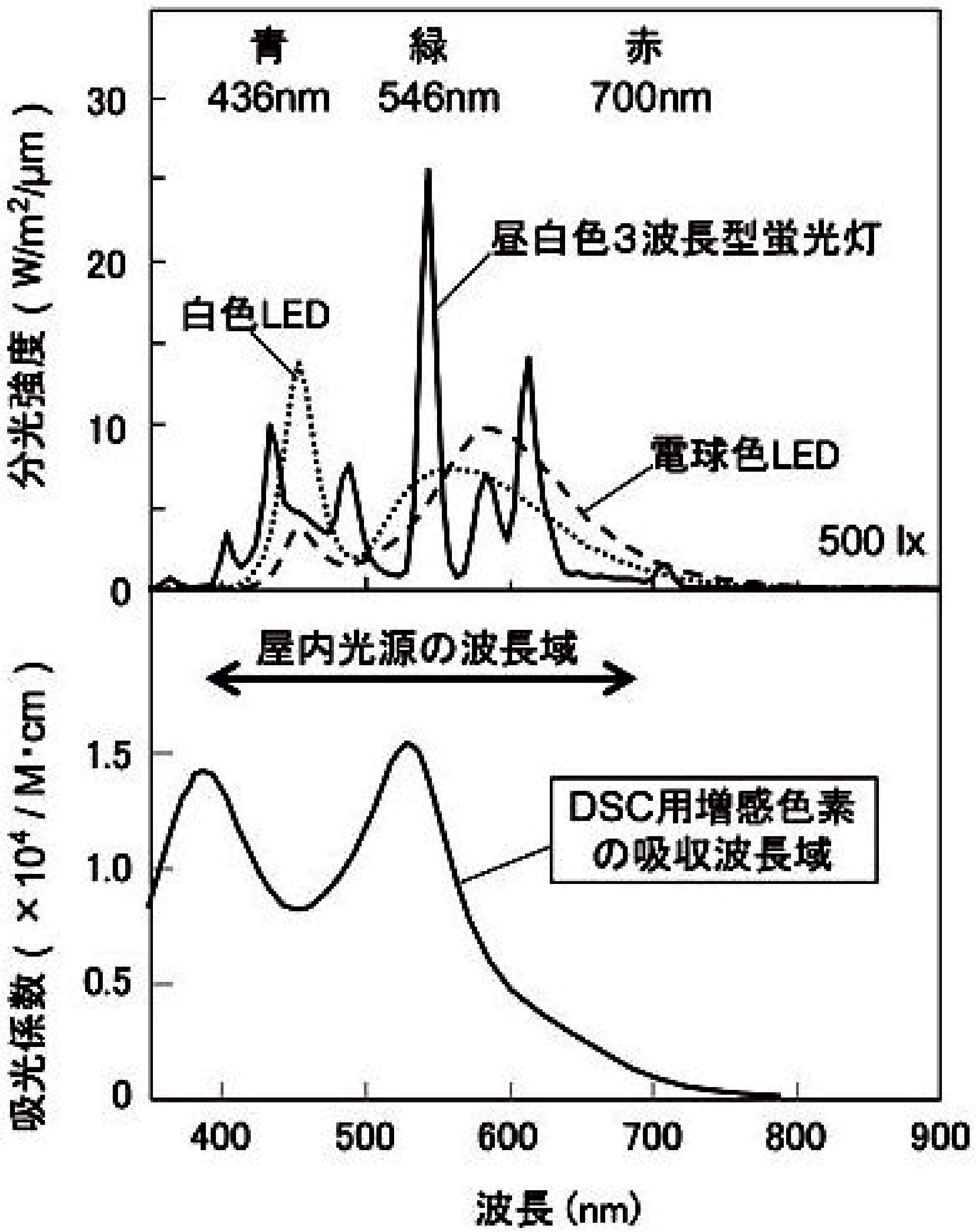 (図1)各種500lx光源の分光照射強度と、DSC増感色素の吸収波長特性(株式会社フジクラ提供)