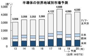 半導体の世界地域別市場予測