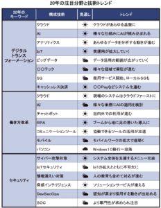 新しい働き方を進める提案も本格化(写真は内田洋行)